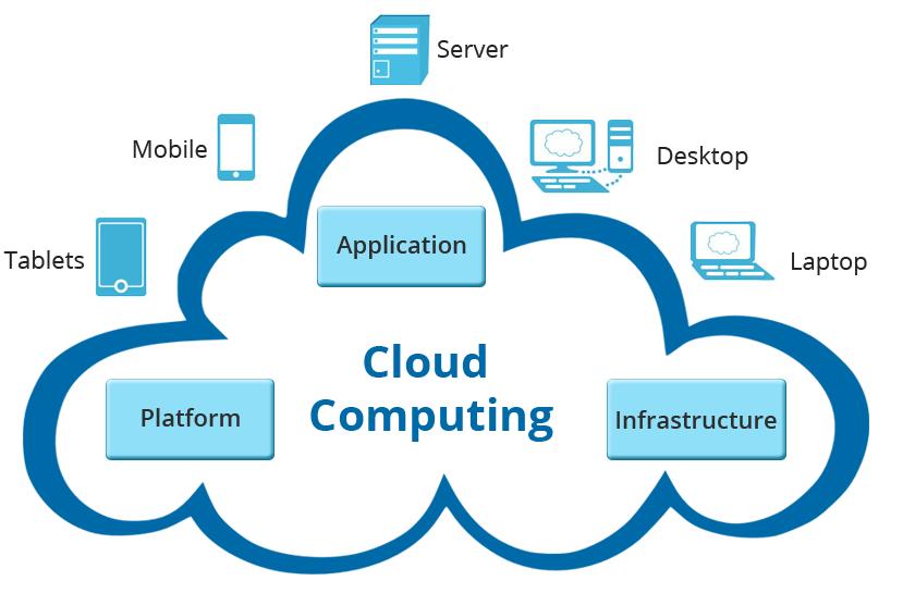Image result for Custom Cloud Development