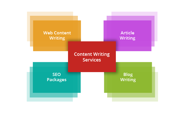 Buy Content writing services in Jaipur  India at cheap prices     Why Web Content Writing Services in India Are an Important Part of SEO  Services