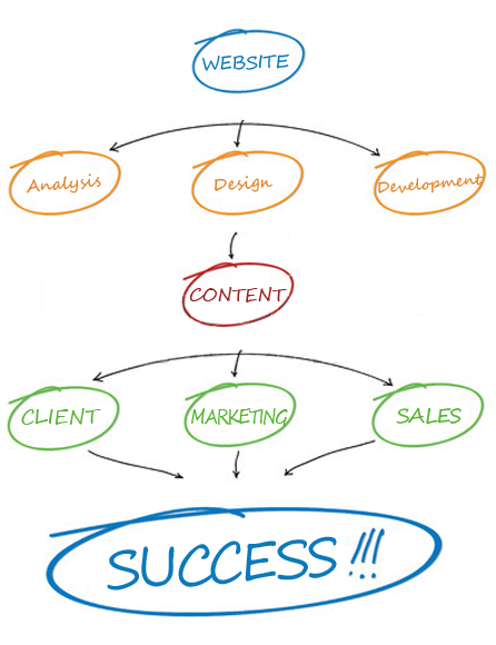 Website Design India, website Development India   Emphatic
